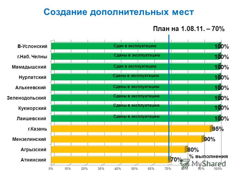Создание дополнительных мест % выполнения План на 1.08.11. – 70%
