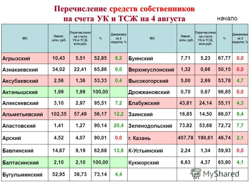 МО Лимит, млн. руб. Перечислено на счета УК и ТСЖ, млн.руб. % Динамика за 2 недели, % МО Лимит, млн. руб. Перечислено на счета УК и ТСЖ, млн.руб. % Динамика за 2 недели, % Агрызский 10,435,5152,858,2 Буинский 7,715,2367,770,0 Азнакаевский 34,0222,416