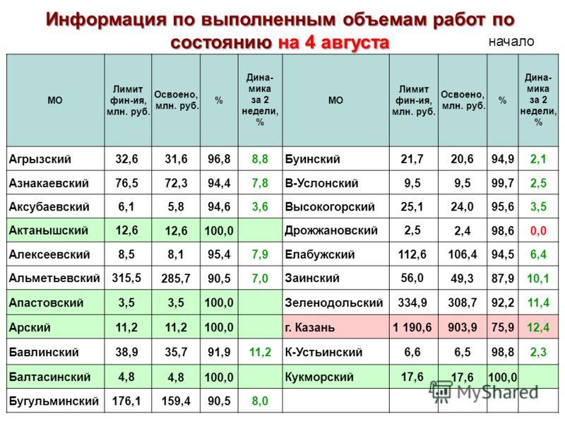 МО Лимит фин-ия, млн. руб. Освоено, млн. руб. % Дина- мика за 2 недели, % МО Лимит фин-ия, млн. руб. Освоено, млн. руб. % Дина- мика за 2 недели, % Агрызский32,6 31,696,88,8 Буинский21,7 20,694,92,1 Азнакаевский76,5 72,394,47,8 В-Услонский9,5 99,72,5