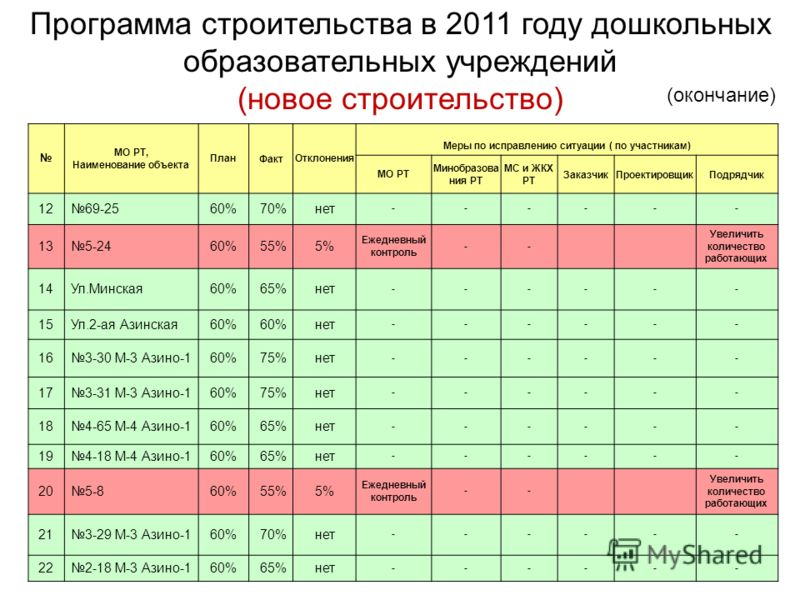 МО РТ, Наименование объекта ПланФактОтклонения Меры по исправлению ситуации ( по участникам) МО РТ Минобразова ния РТ МС и ЖКХ РТ ЗаказчикПроектировщикПодрядчик 1269-2560%70%нет ------ 135-2460%55%5% Ежедневный контроль -- Увеличить количество работа