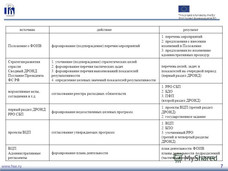 www.hse.ru 7 This project is funded by the EU Этот проект финансируется ЕС источникдействиерезультат Положение о ФОИВформирование (подтверждение) перечня мероприятий 1. перечень мероприятий 2. предложения о внесении изменений в Положение 3. предложен
