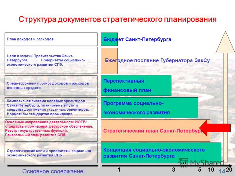 Концепция социально-экономического развития Санкт-Петербурга Стратегический план Санкт-Петербурга Программа социально- экономического развития Перспективный финансовый план 20 5 Структура документов стратегического планирования 1 Бюджет Санкт-Петербу