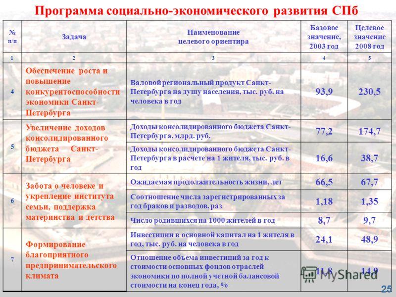 п/п Задача Наименование целевого ориентира Базовое значение, 2003 год Целевое значение 2008 год 12345 4 Обеспечение роста и повышение конкурентоспособности экономики Санкт- Петербурга Валовой региональный продукт Санкт- Петербурга на душу населения,