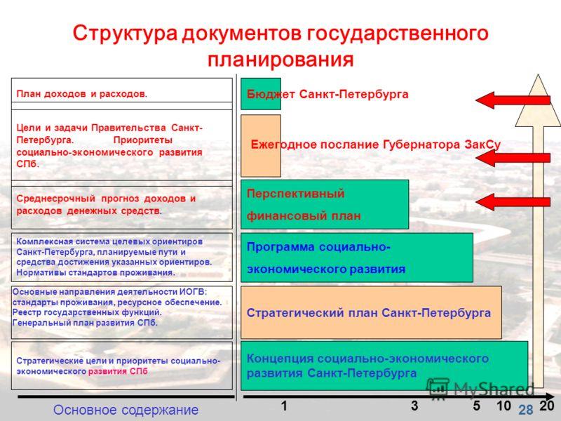 Концепция социально-экономического развития Санкт-Петербурга Стратегический план Санкт-Петербурга Программа социально- экономического развития Перспективный финансовый план 20 5 Структура документов государственного планирования 1 Бюджет Санкт-Петерб