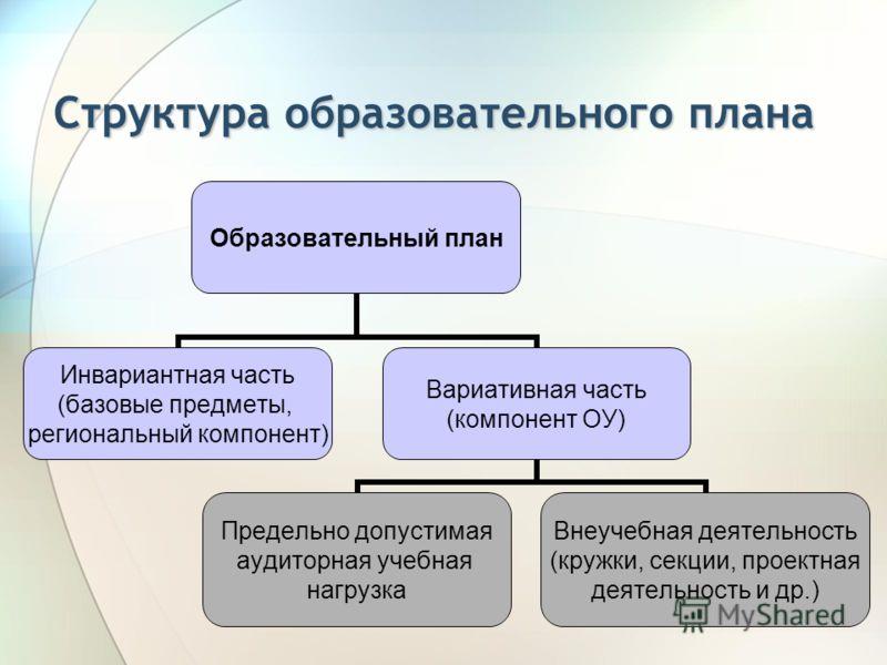 Структура образовательного плана Образовательный план Инвариантная часть (базовые предметы, региональный компонент) Вариативная часть (компонент ОУ) Предельно допустимая аудиторная учебная нагрузка Внеучебная деятельность (кружки, секции, проектная д