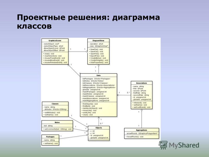 Проектные решения: диаграмма классов