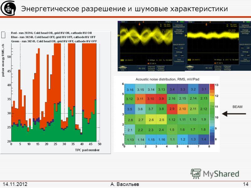 А. Васильев 14.11.2012 14 Энергетическое разрешение и шумовые характеристики