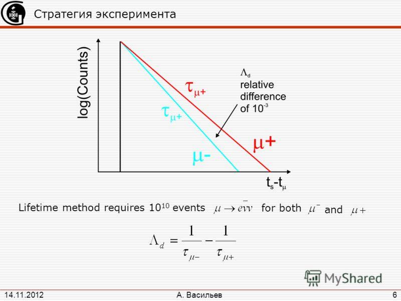 А. Васильев 14.11.2012 6 Стратегия эксперимента Lifetime method requires 10 10 events for both and