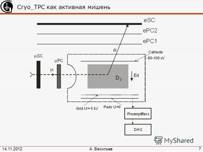 А. Васильев 14.11.2012 7 Cryo_TPC как активная мишень D2D2