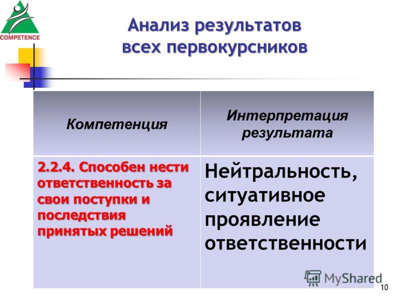 10 Анализ результатов всех первокурсников Компетенция Интерпретация результата 2.2.4. Способен нести ответственность за свои поступки и последствия принятых решений Нейтральность, ситуативное проявление ответственности