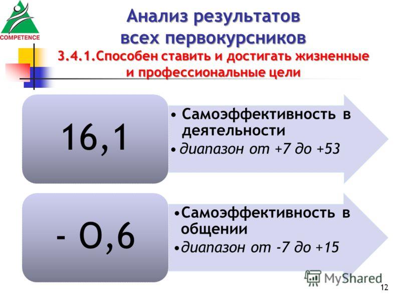Анализ результатов всех первокурсников 3.4.1.Способен ставить и достигать жизненные и профессиональные цели Самоэффективность в деятельности диапазон от +7 до +53 16,1 Самоэффективность в общении диапазон от -7 до +15 - О,6 12