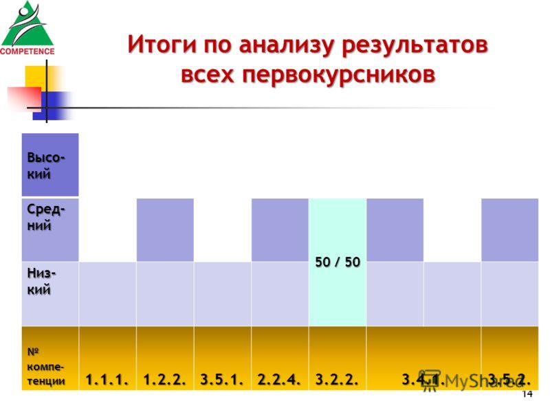 14 Итоги по анализу результатов всех первокурсников Высо- кий Сред- ний 50 / 50 Низ- кий компе- тенции компе- тенции1.1.1.1.2.2.3.5.1.2.2.4.3.2.2.3.4.1.3.5.2.