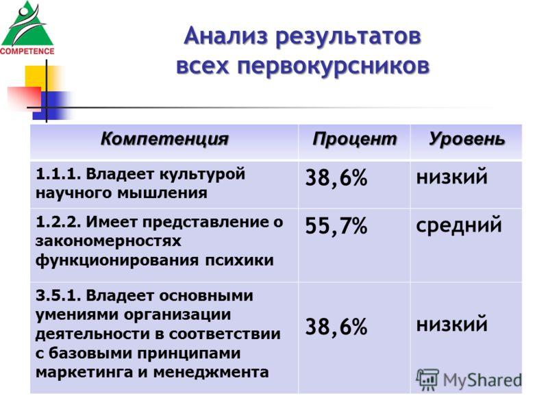 Анализ результатов всех первокурсников КомпетенцияПроцентУровень 1.1.1. Владеет культурой научного мышления 38,6% низкий 1.2.2. Имеет представление о закономерностях функционирования психики 55,7% средний 3.5.1. Владеет основными умениями организации