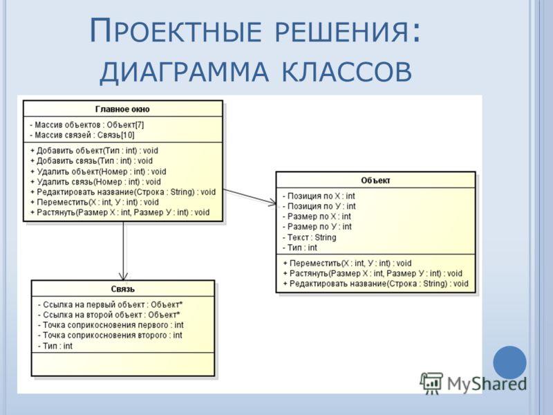 П РОЕКТНЫЕ РЕШЕНИЯ : ДИАГРАММА КЛАССОВ