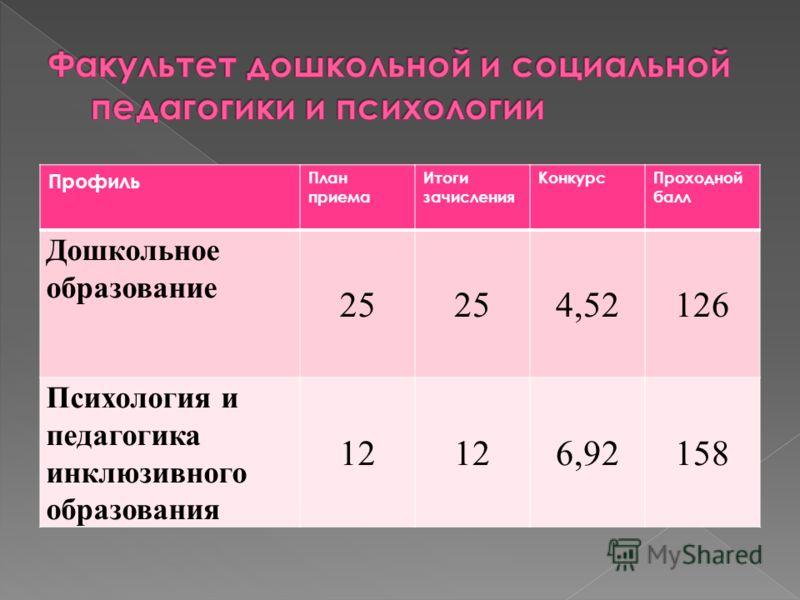 Профиль План приема Итоги зачисления КонкурсПроходной балл Дошкольное образование 25 4,52126 Психология и педагогика инклюзивного образования 12 6,92158