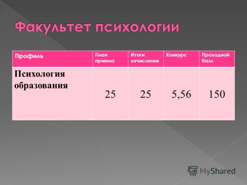 Профиль План приема Итоги зачисления КонкурсПроходной балл Психология образования 25 5,56150