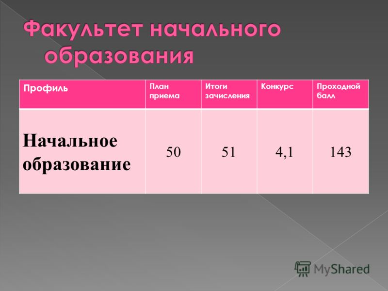 Профиль План приема Итоги зачисления КонкурсПроходной балл Начальное образование 50514,1143
