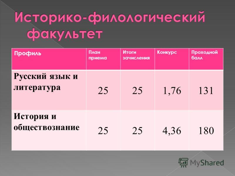 Профиль План приема Итоги зачисления КонкурсПроходной балл Русский язык и литература 25 1,76131 История и обществознание 25 4,36180