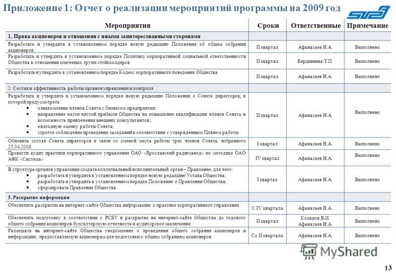 Приложение 1: Отчет о реализации мероприятий программы на 2009 год МероприятияСрокиОтветственныеПримечание 1. Права акционеров и отношения с иными заинтересованными сторонами Разработать и утвердить в установленном порядке новую редакцию Положения об