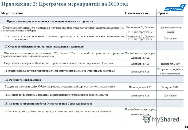 Приложение 2: Программа мероприятий на 2010 год МероприятияОтветственныеСроки I. Права акционеров и отношения с заинтересованными сторонами Привлекать независимого оценщика в случаях, помимо предусмотренных законодательством (на основе конкурсного от