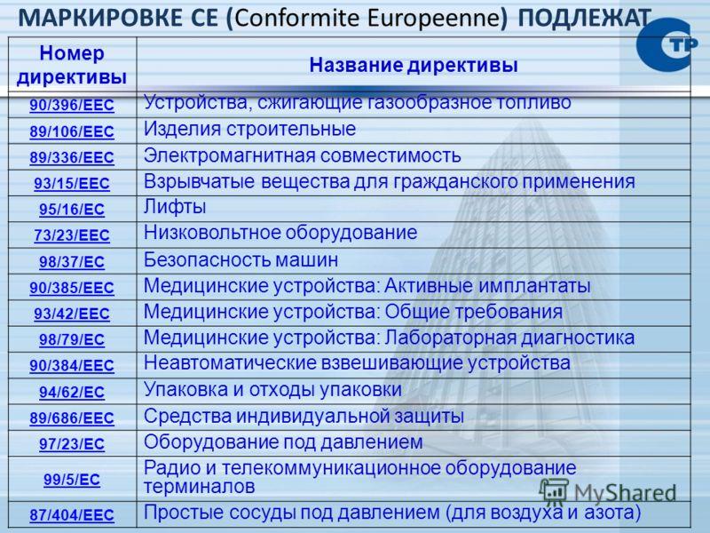 МАРКИРОВКЕ СЕ (Сonformite Europeenne) ПОДЛЕЖАТ Номер директивы Название директивы 90/396/EEC Устройства, сжигающие газообразное топливо 89/106/EEC Изделия строительные 89/336/EEC Электромагнитная совместимость 93/15/EEC Взрывчатые вещества для гражда