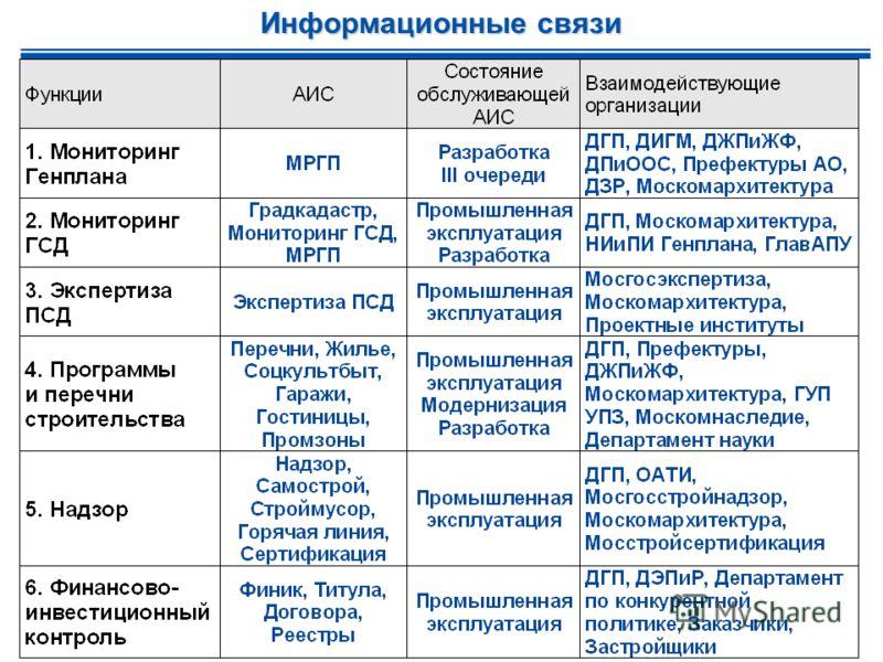 Информационные связи