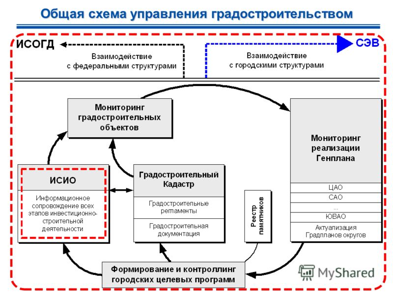 Общая схема управления градостроительством