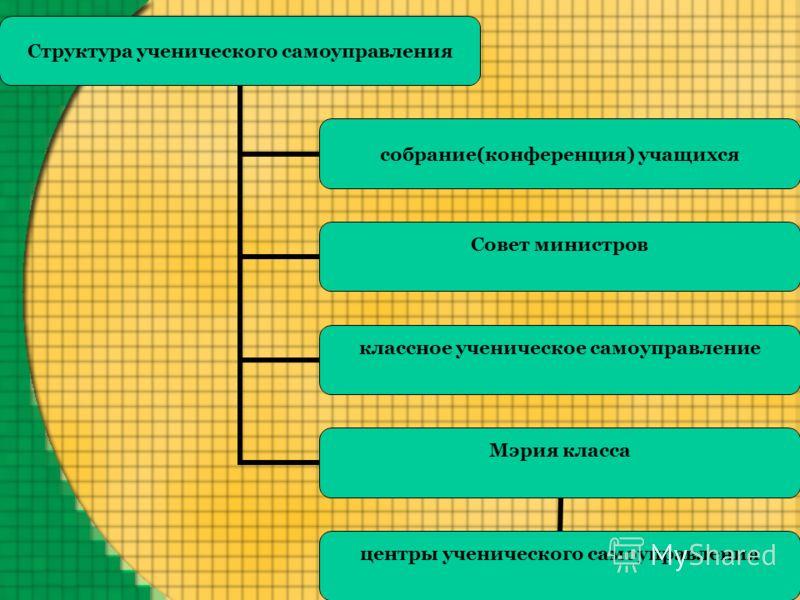 Структура ученического самоуправления собрание(конференция) учащихся Совет министров классное ученическое самоуправление Мэрия класса центры ученического самоуправления