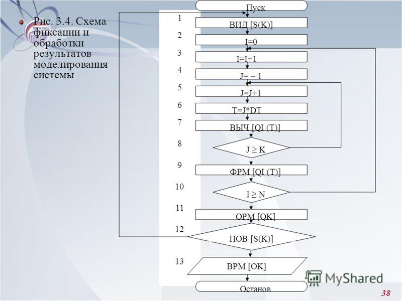 38 Рис. 3.4. Схема фиксации и обработки результатов моделирования системы 1 2 3 4 5 6 7 8 9 10 11 12 13 Пуск Останов ВИД [S(K)] I=0 I=I+1 J= – 1 J=J+1 T=J*DT ВЫЧ [QI (T)] J K ФРМ [QI (T)] OPM [QK] ПОВ [S(K)] BPM [OK] I N
