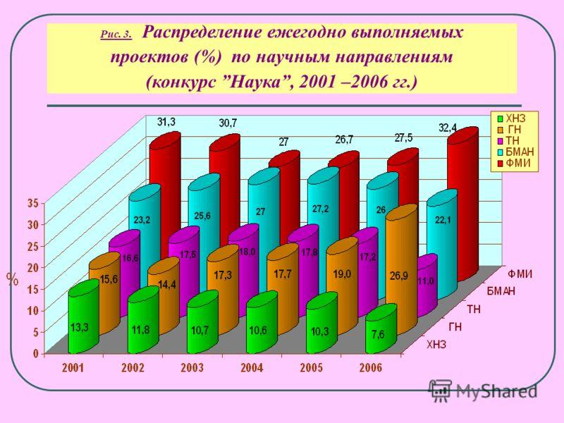 Рис. 2. Количество заявок и выделенных грантов по ежегодному общему конкурсу Наука