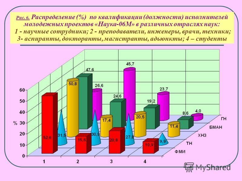 Рис. 5. Распределение ежегодно выполняемых проектов (%) по научным направлениям (конкурс Наука – М 2001-2006 гг.)