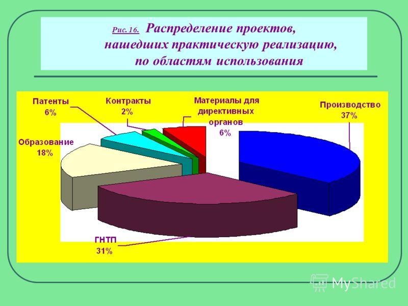 Рис. 15. Доля (%) объемов неисследовательских грантов от общего финансирования БРФФИ в 2001-2005 годах