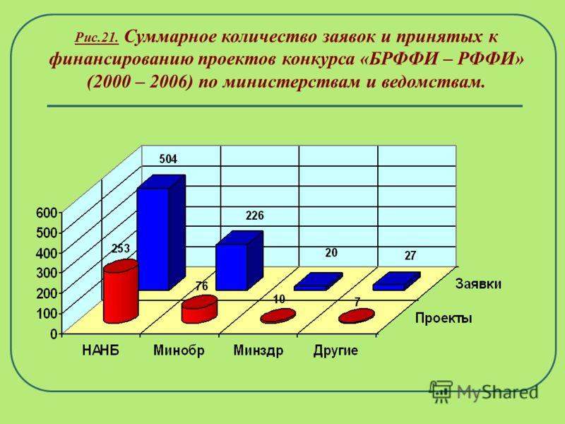 Рис. 20. Суммарное количество заявок и принятых к финансированию проектов конкурса «БРФФИ – РФФИ» (2000 – 2006) по научным направлениям. Всего рассмотрено 777 заявок и выделено 346 грантов.