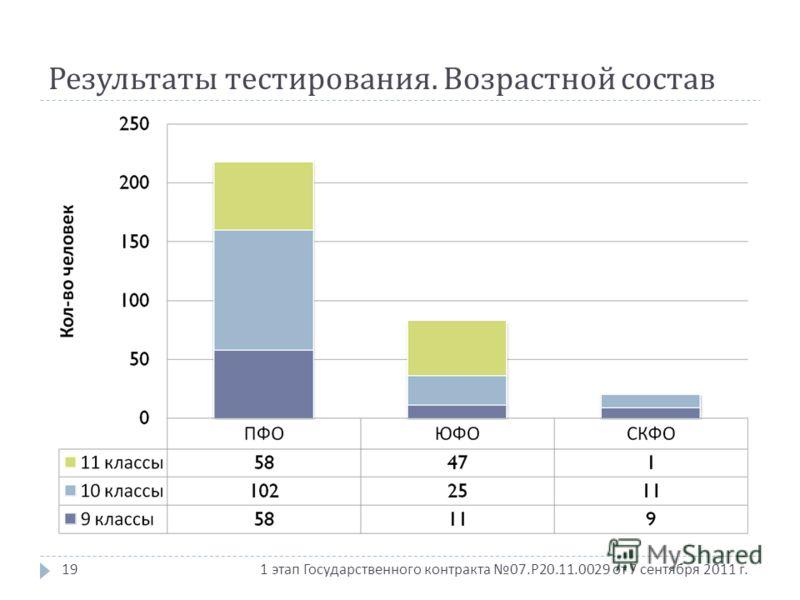1 этап Государственного контракта 07. Р 20.11.0029 от 7 сентября 2011 г. Результаты тестирования. Возрастной состав 19