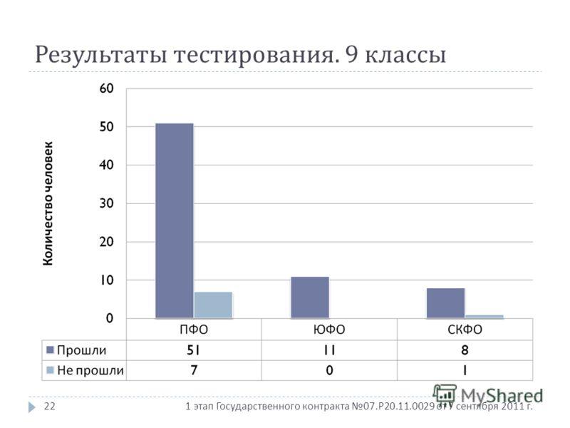 1 этап Государственного контракта 07. Р 20.11.0029 от 7 сентября 2011 г. Результаты тестирования. 9 классы 22