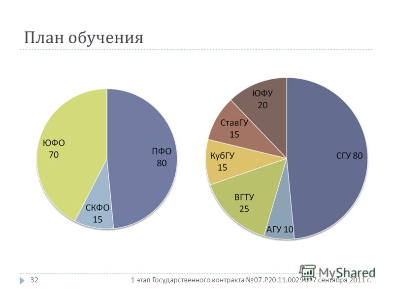 1 этап Государственного контракта 07. Р 20.11.0029 от 7 сентября 2011 г. План обучения 32