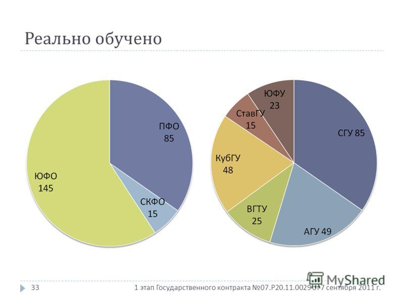 1 этап Государственного контракта 07. Р 20.11.0029 от 7 сентября 2011 г. Реально обучено 33