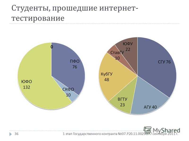 1 этап Государственного контракта 07. Р 20.11.0029 от 7 сентября 2011 г. Студенты, прошедшие интернет - тестирование 36