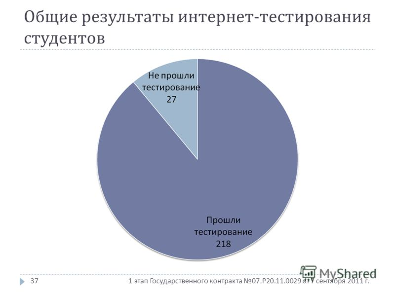 1 этап Государственного контракта 07. Р 20.11.0029 от 7 сентября 2011 г. Общие результаты интернет - тестирования студентов 37