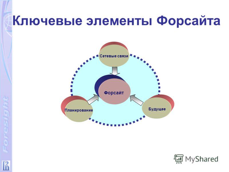 Будущее Планирование Сетевые связи Форсайт Ключевые элементы Форсайта