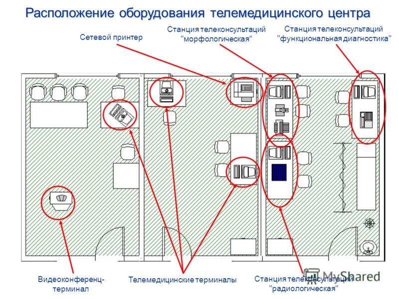 Телемедицинские терминалы Сетевой принтер Станция телеконсультаций