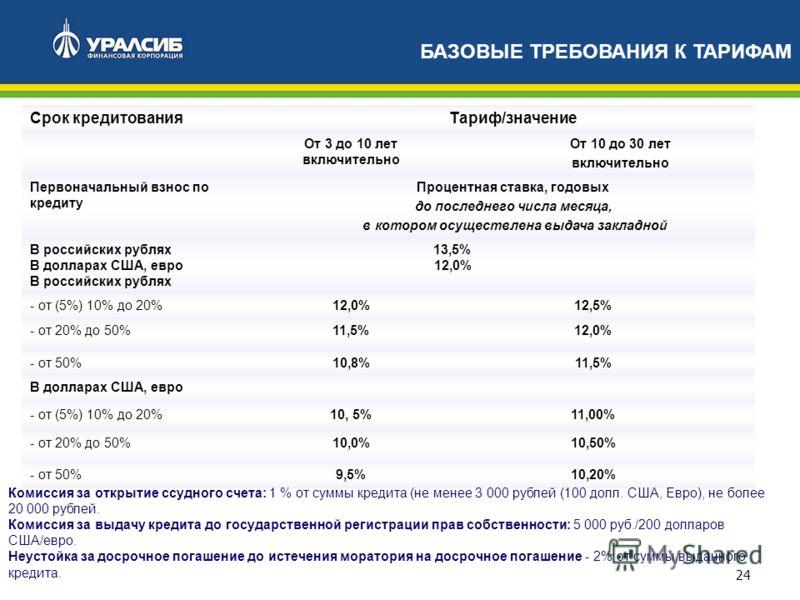 24 Срок кредитованияТариф/значение От 3 до 10 лет включительно От 10 до 30 лет включительно Первоначальный взнос по кредиту Процентная ставка, годовых до последнего числа месяца, в котором осуществлена выдача закладной В российских рублях 13,5% В дол