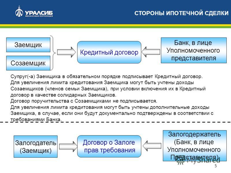 5 СТОРОНЫ ИПОТЕЧНОЙ СДЕЛКИ Кредитный договор Заемщик Банк, в лице Уполномоченного представителя Залогодатель (Заемщик) Залогодержатель (Банк, в лице Уполномоченного Представителя) Супруг(-а) Заемщика в обязательном порядке подписывает Кредитный догов