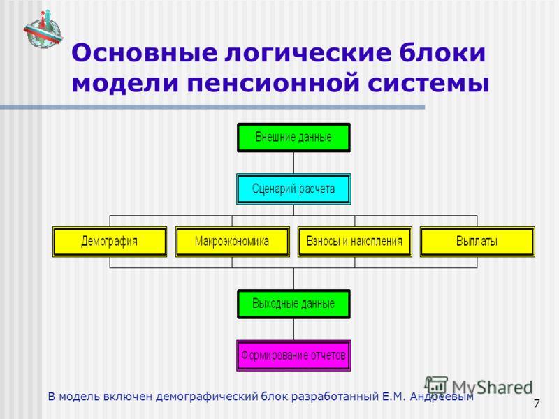 7 Основные логические блоки модели пенсионной системы В модель включен демографический блок разработанный Е.М. Андреевым