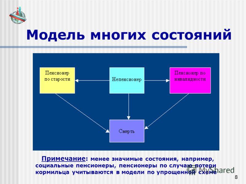 8 Модель многих состояний Примечание: менее значимые состояния, например, социальные пенсионеры, пенсионеры по случаю потери кормильца учитываются в модели по упрощенной схеме