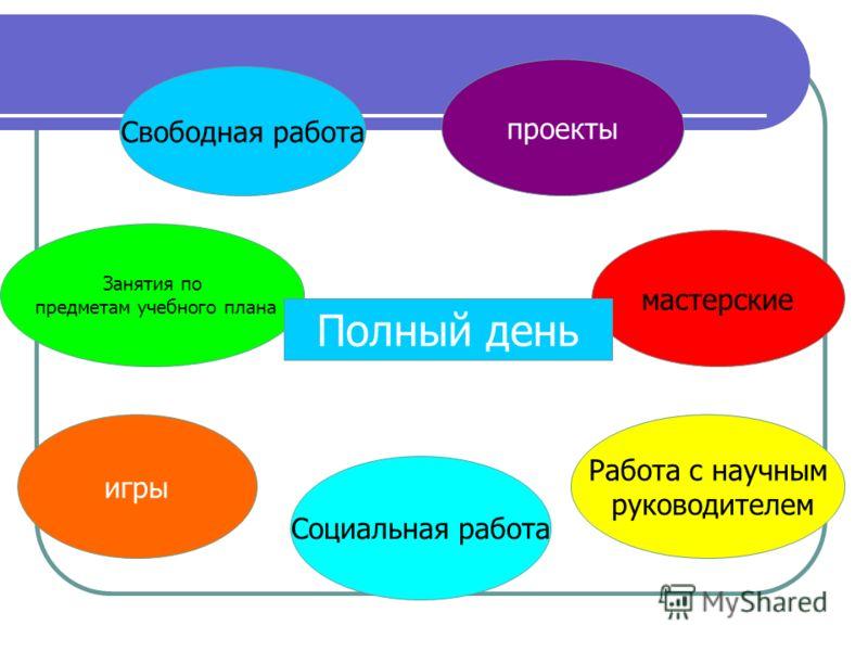 Занятия по предметам учебного плана мастерские Свободная работа проекты Полный день игры Социальная работа Работа с научным руководителем