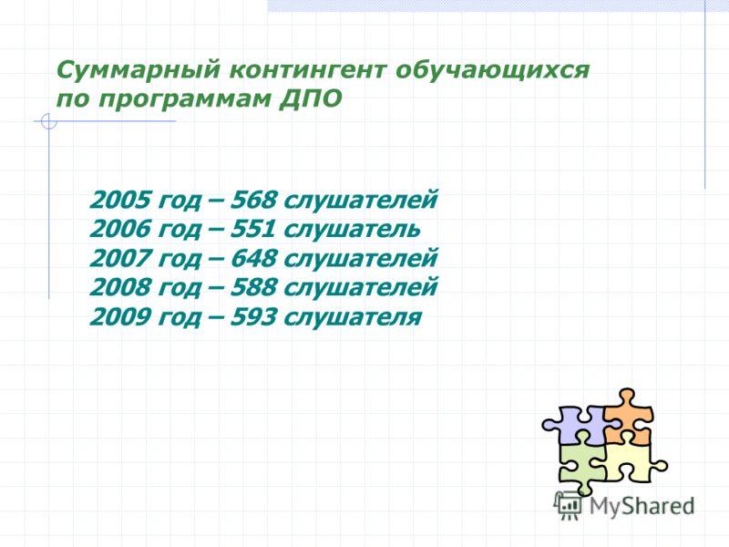 Суммарный контингент обучающихся по программам ДПО 2005 год – 568 слушателей 2006 год – 551 слушатель 2007 год – 648 слушателей 2008 год – 588 слушателей 2009 год – 593 слушателя