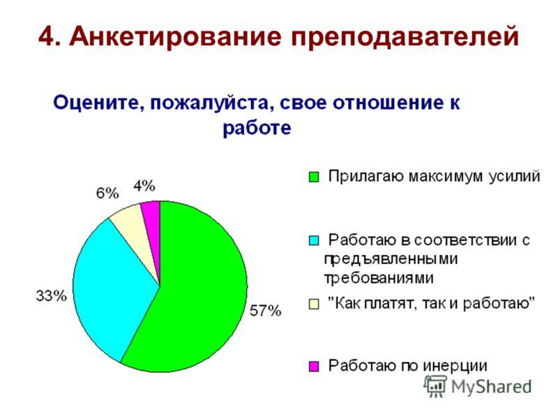 4. Анкетирование преподавателей