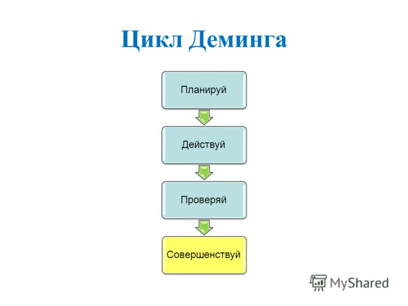 Цикл Деминга ПланируйДействуйПроверяйСовершенствуй