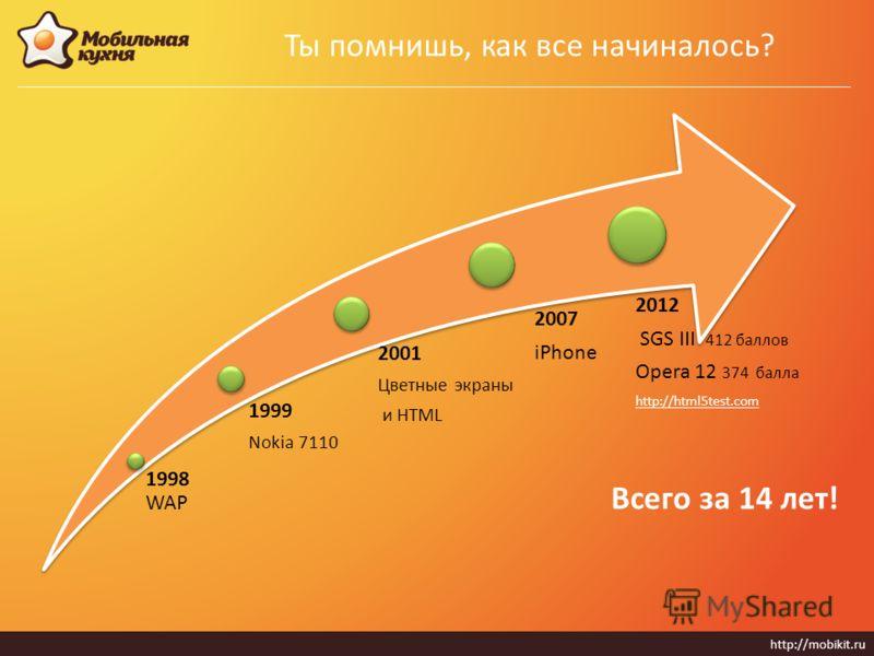 Всего за 14 лет! http://mobikit.ru Ты помнишь, как все начиналось? 1998 WAP 1999 Nokia 7110 2001 Цветные экраны и HTML 2007 iPhone 2012 SGS III 412 баллов Opera 12 374 балла http://html5test.com